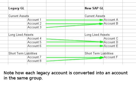 Each mapping of GL accounts should preserve the account group