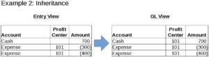 Inheritance in the SAP Document Splitter