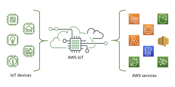 What is AWS IoT