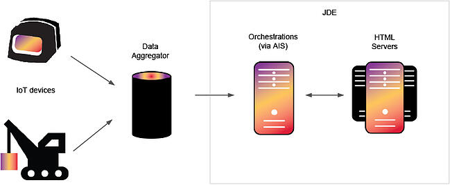 JDE orchestration and IoT integration pattern with data aggregator