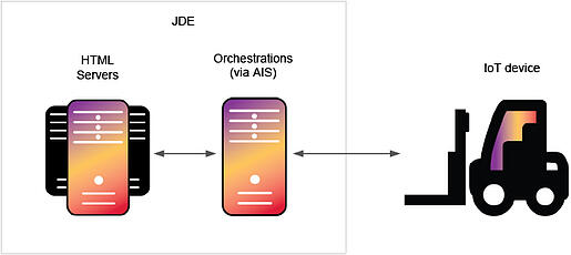 JDE orchestration and IoT integration pattern