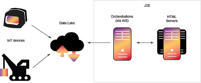 JDE orchestration and IoT integration pattern with data lake